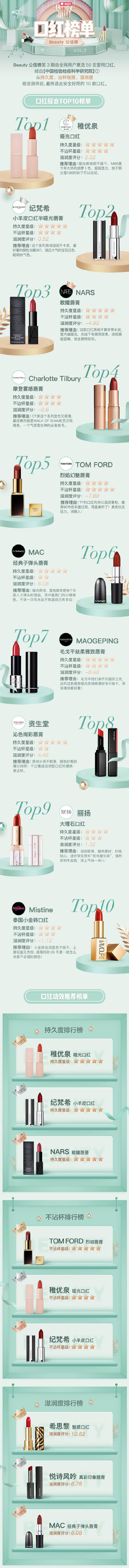 beauty小姐第二季公信榜榜单3--口红,种草+评测,口红top10排行榜